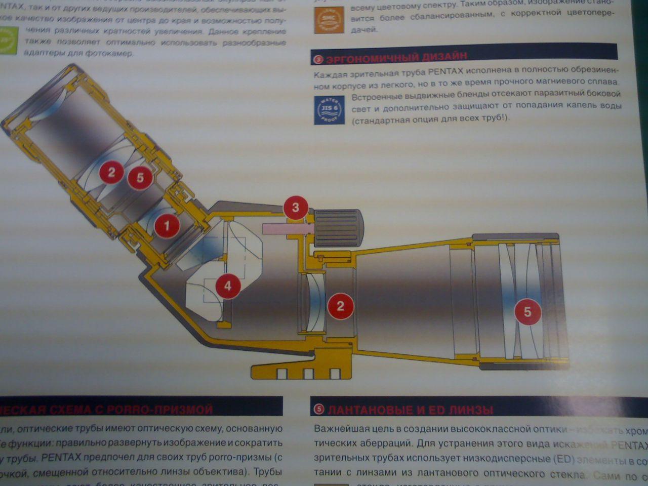 Подзорная труба схема