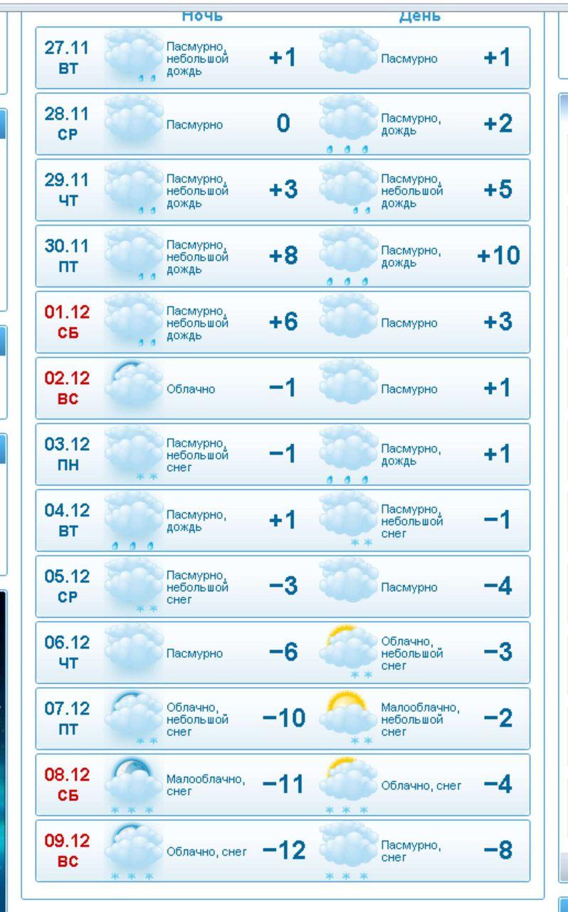 Погода на неделю в электроуглях