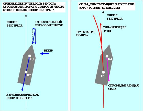 траектории полета пули.