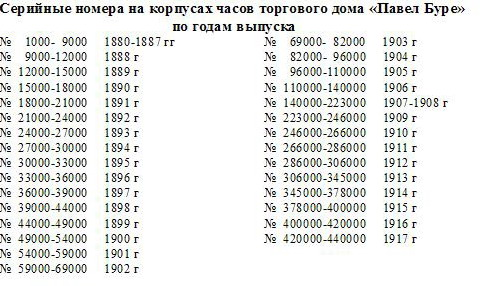 По номеру серийному стоимость узнать часов в москве стоимость золотых часов
