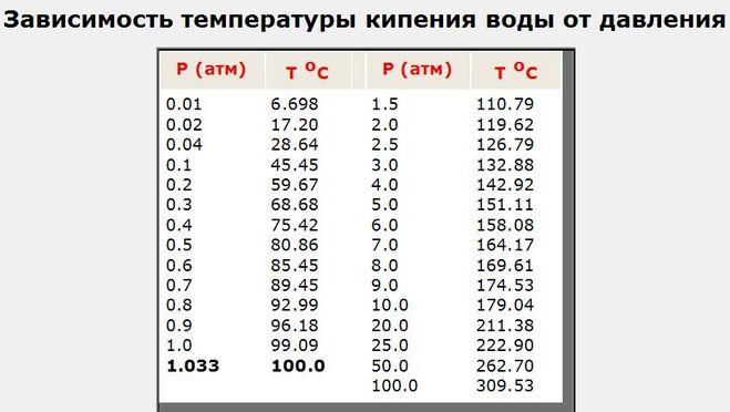 Почему с увеличением давления температура кипения возрастает