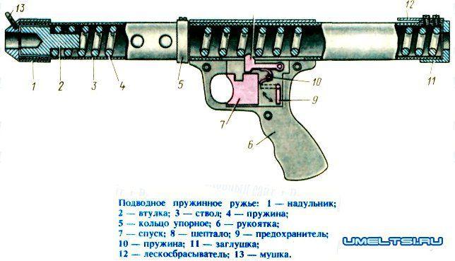 Ружье подводное своими руками
