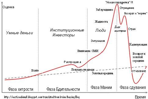 financial bubbles