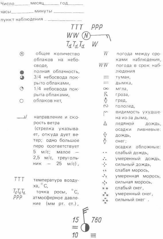 Схема (вверху) и пример