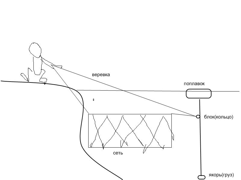 ловля рыбы дорожкой сеткой