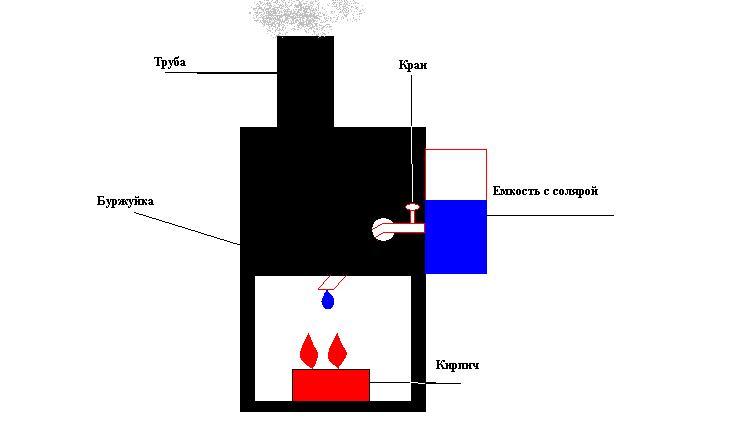 Печка на солярке своими руками чертеж