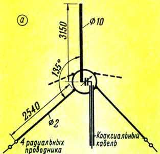 Как настроить антенну g
