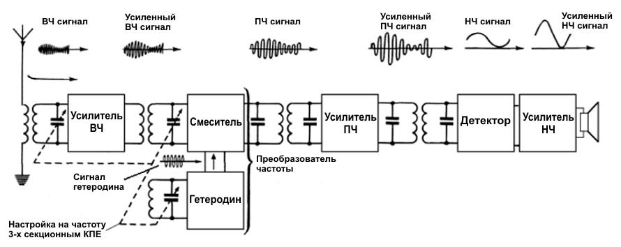 Схемы радиостанций лен