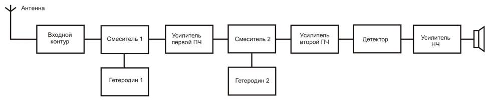 современных радиостанций в