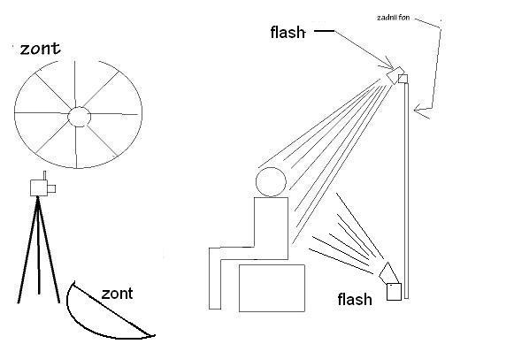 вспышка ) освещения