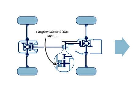 Полный привод у паджеро 4 схема