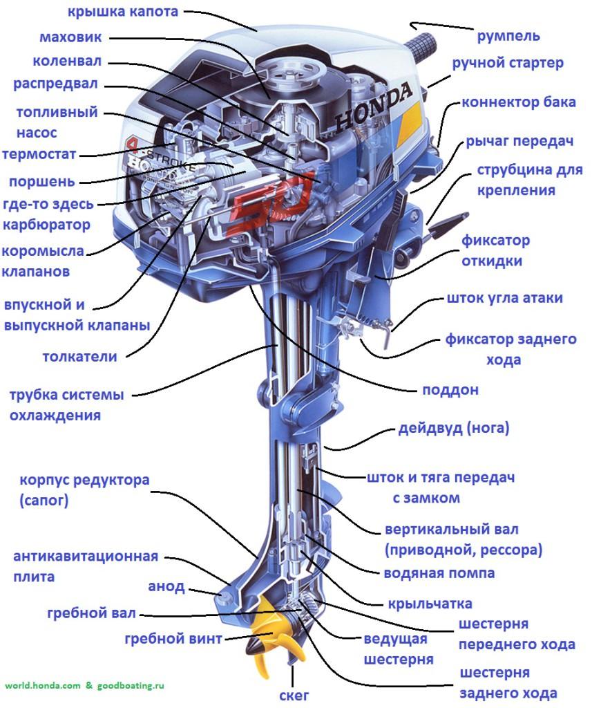 основные неисправности лодочных моторов