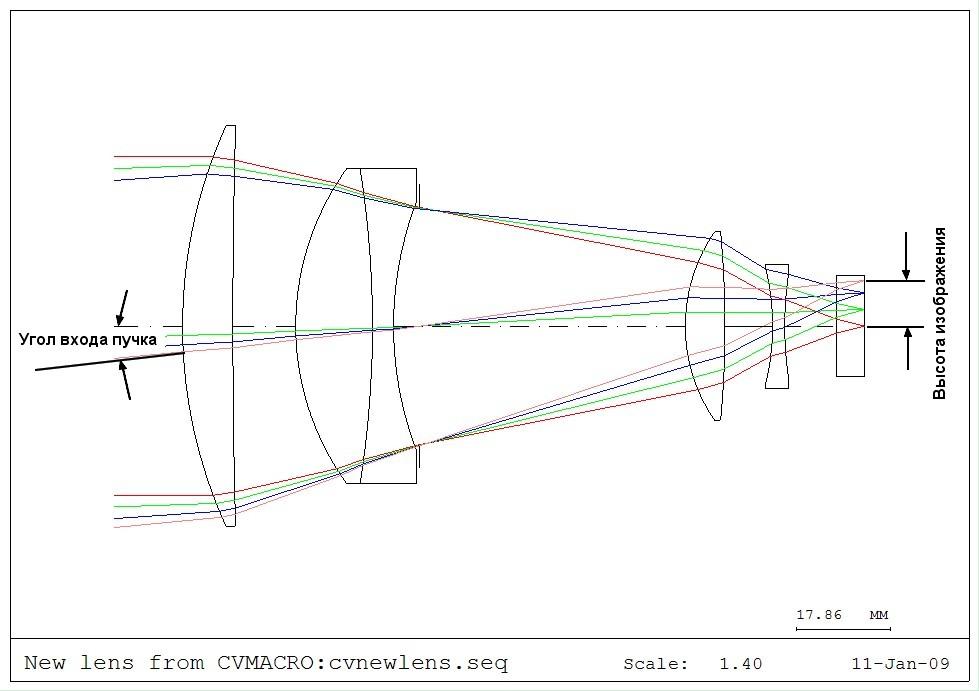 Расстояние Фокальное Глаза фото