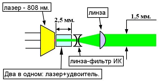 Как сделать твердотельный лазер