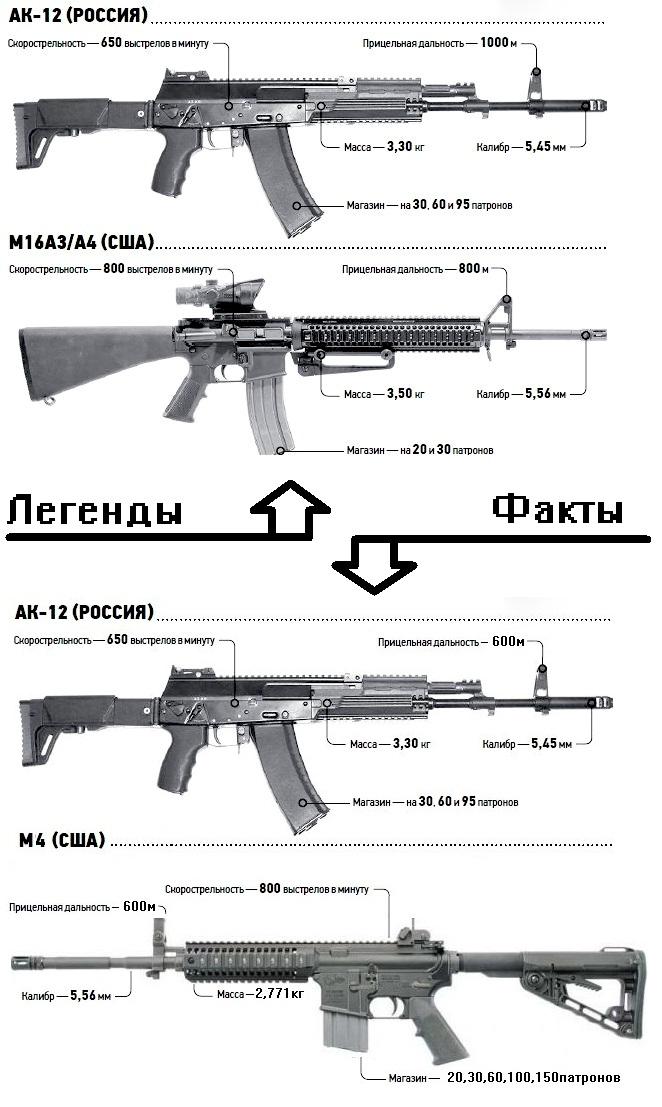 «Калашников» обновил АК-12 | Журнал Популярная Механика