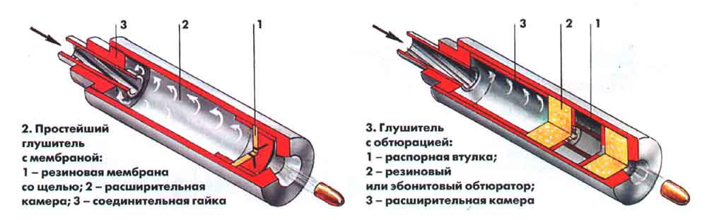 Как сделать глушитель на ружье своими руками 38