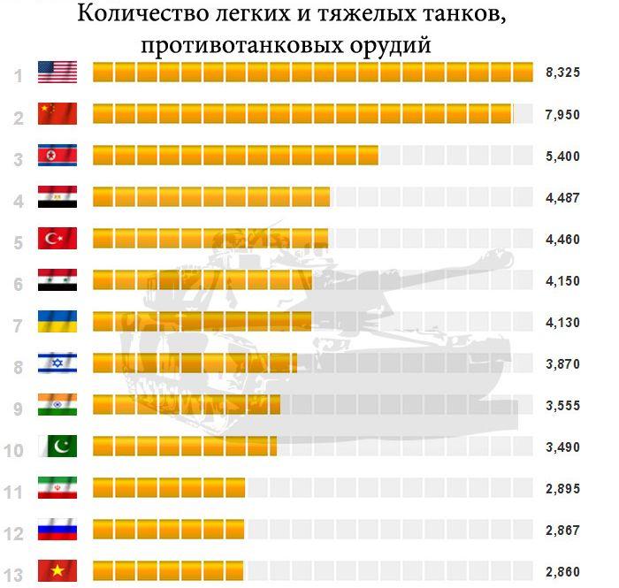 Таблица вооружения стран в мире