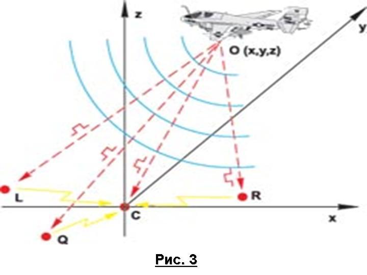 ...(а):Если кто-то может сказать что-то существенное по поводу пассивной радиолокации и структурной схеме строения...
