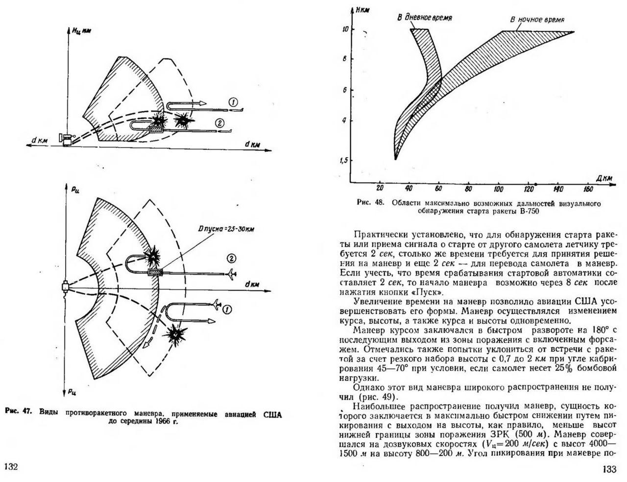 Схема противоракетного маневра