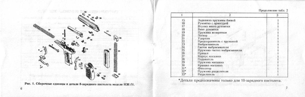 своей основные части механизма писталета иж 71 одним частым заблуждением