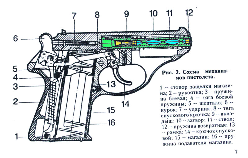 Как работает пистолет схема
