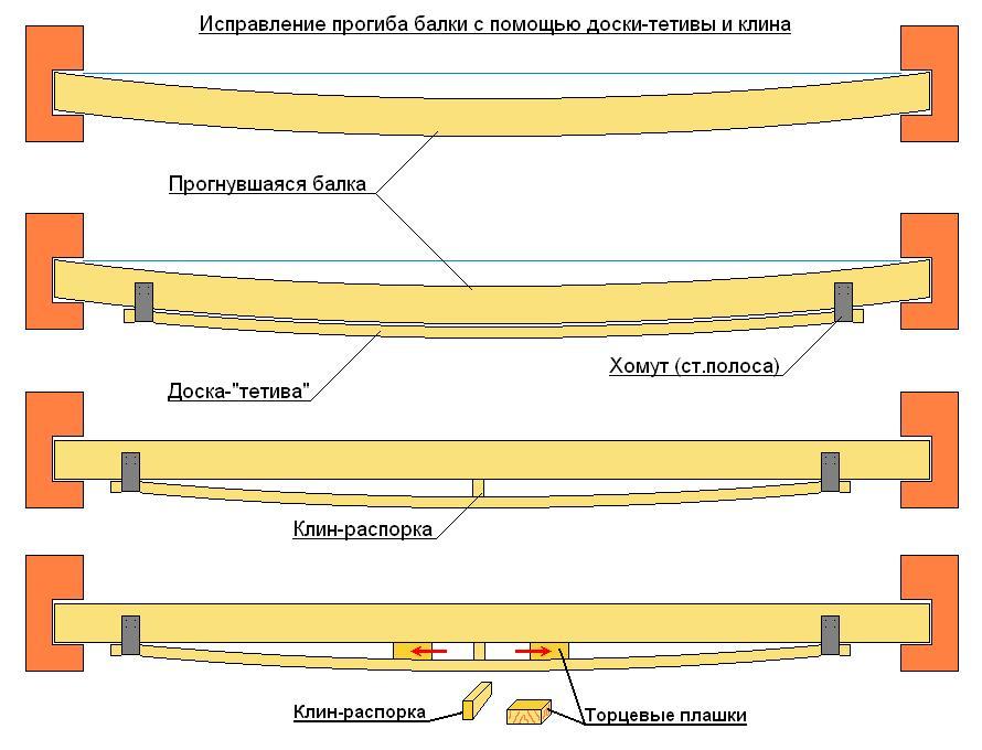 Сращивание балок перекрытия по длине