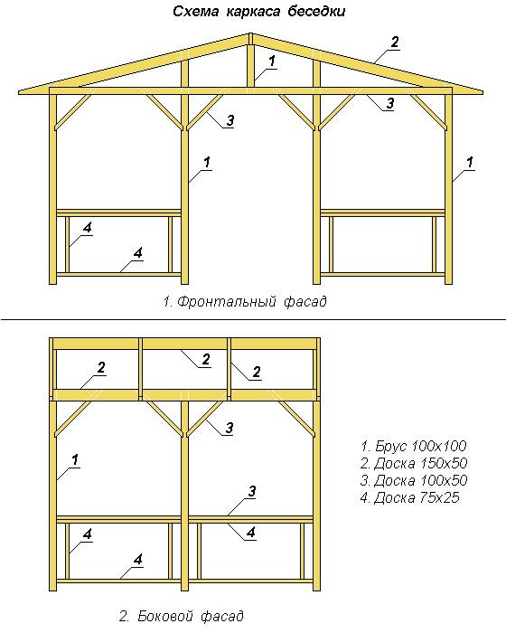 Беседка 3х3 на даче инструкция и постройки