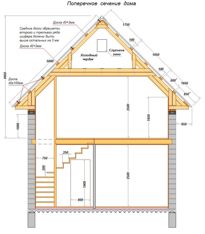 Как сделать крышу дома 10 на 10