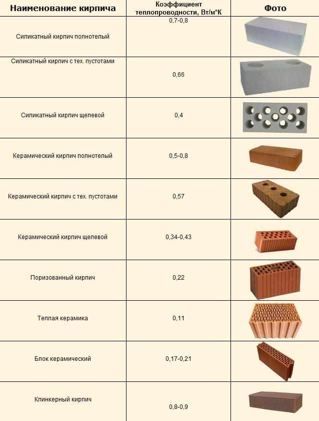 3. Теплопроводность различных видов кирпича.