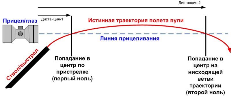 траектория полета пули и ее элементы для охотников