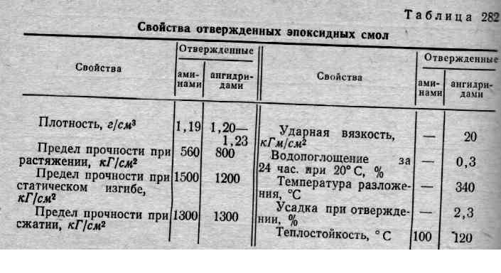 Инструкция По Применению Смола Эд-16